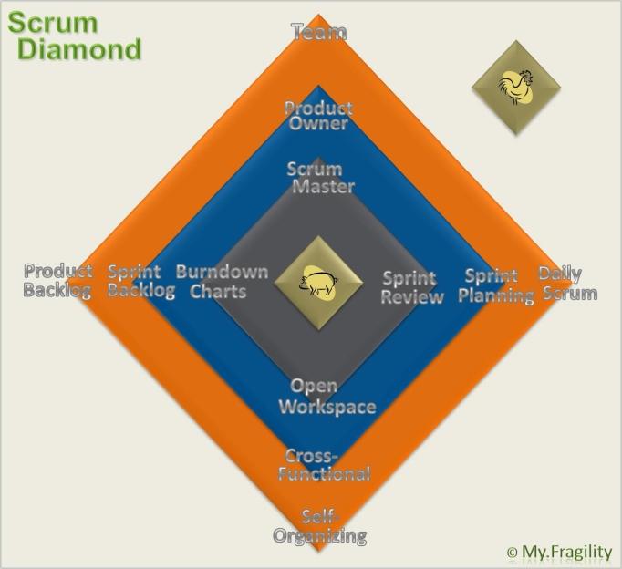 scrum-diamond