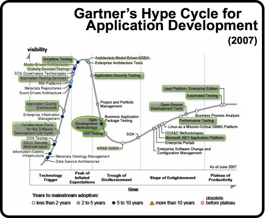 Agile on the Hype Cycle for Application Development 2007 (Gartner)