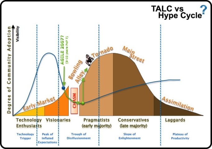Agile on the Hype Cycle vs. TALC