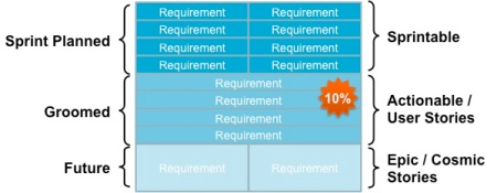 Gradual Product Backlog Refinement
