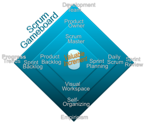 Grafx - Scrum Gameboard (non-branded)
