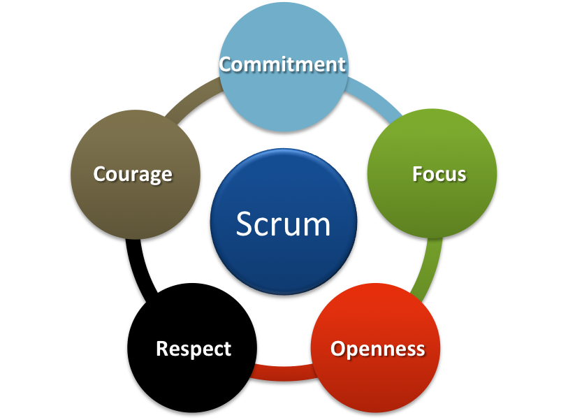 There's value in the Scrum Values (1/2)
