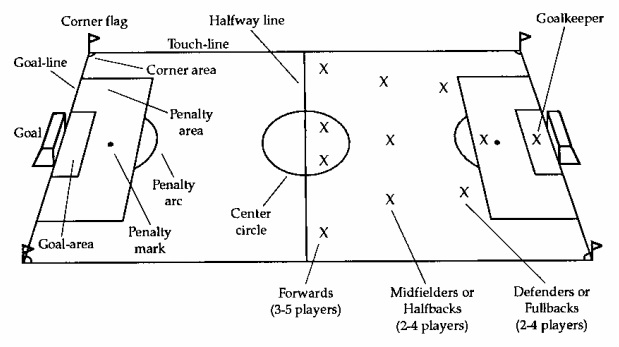 Soccer - Rules of the game