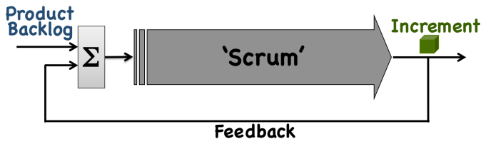 Closed Loop Feedback (Scrum)