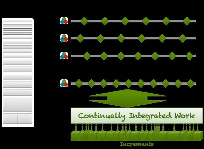 Scaled Scrum - Integrating Scrum Teams