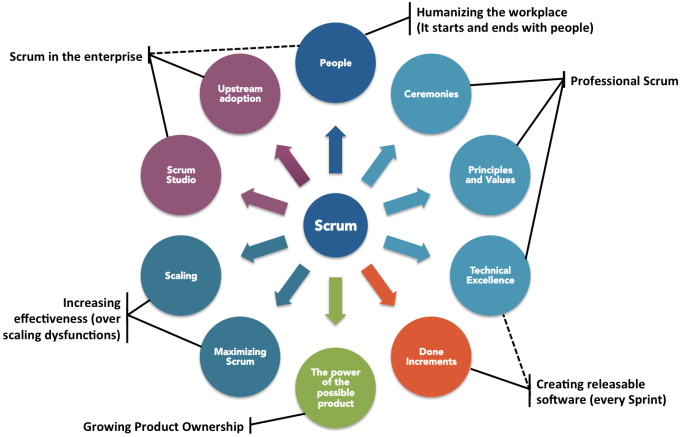 Scrum Challenges