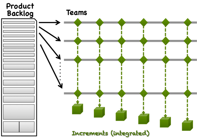scaled-scrum-multiple-teams