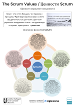 The Scrum Values (Poster Russian)