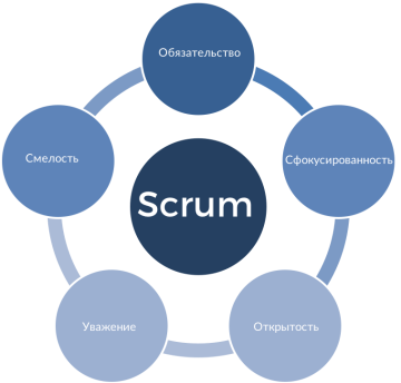 The Scrum Values (Russian)