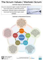 The Scrum Values (Poster Polish)